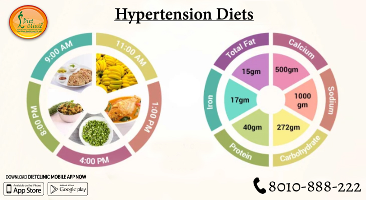 Hypertension Diets